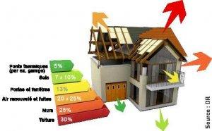 Attic insulation in Laval