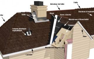 Étanchéité de la toiture - solins de toit - Couvreurs RénoVert