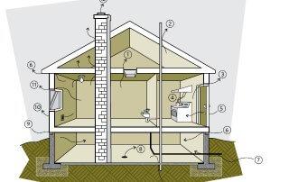 Isolation de maison & le dépistage des fuites d'air