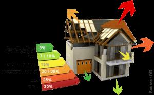Isolation de toit, fuites d'air